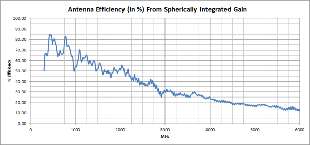 Antenna Efficiency in %