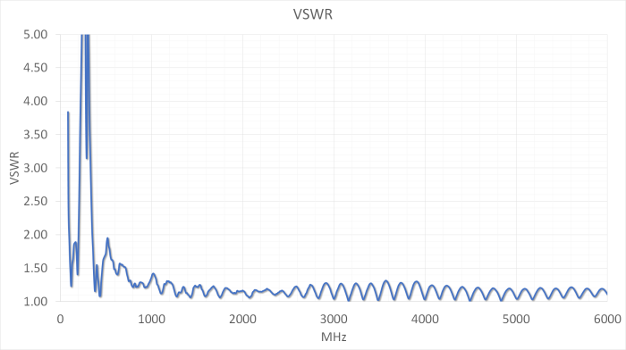 Antenna VSWR